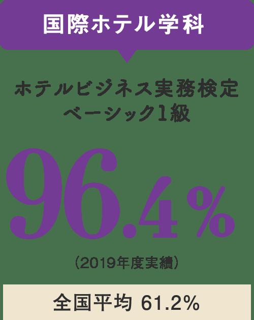 国際ホテル学科 ホテルビジネス実務検定ベーシック1級 96.4%