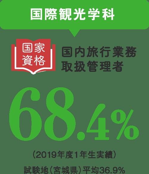 国際観光学科 国内旅行業務取扱管理者 68.4%