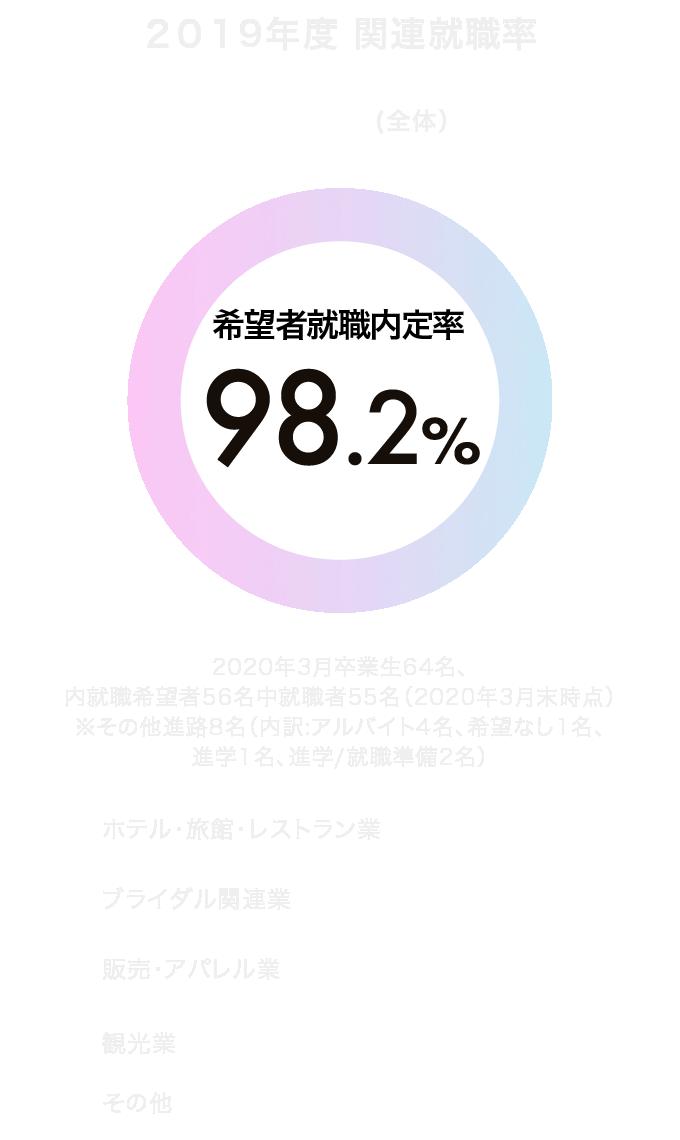 2019年3月卒業生 関連就職率 94.9%